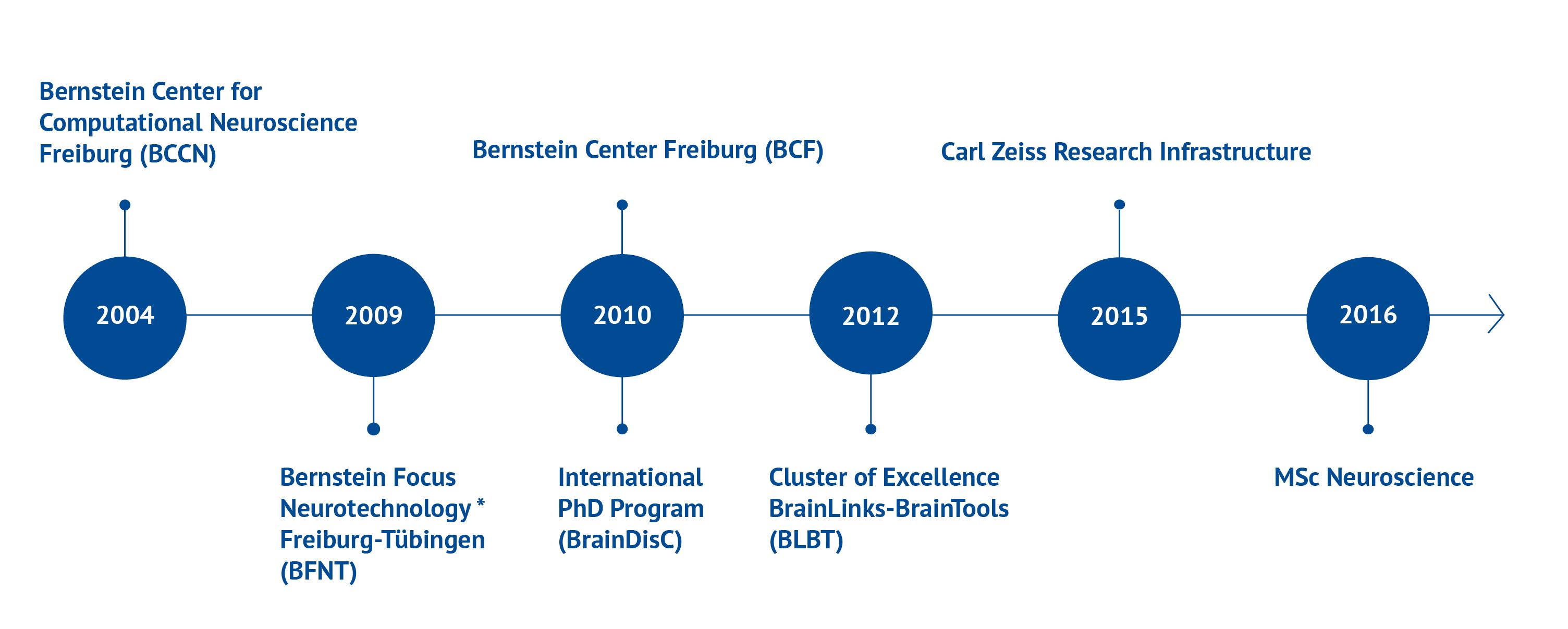 Bernstein Center Freiburg | Evolution